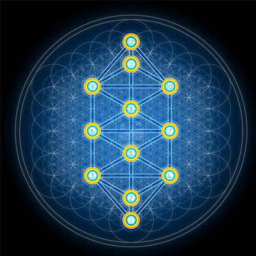 Quando alguém adentra um santuário da Cabala, admira-se ao ver uma doutrina tão lógica, simples e, ao mesmo tempo, tão absoluta.